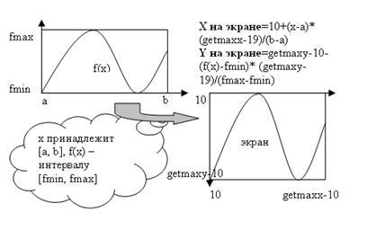 Модуль Graph В Паскале
